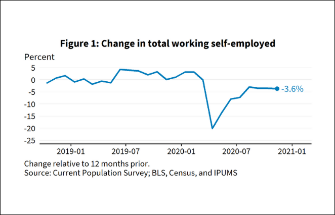 sba-self-employed-2020