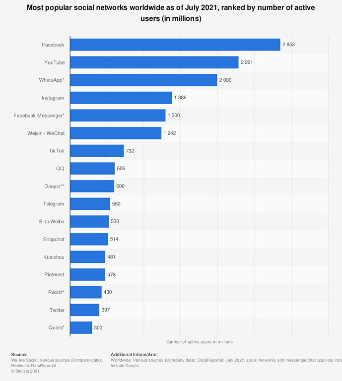 statistic_id272014_global-social-networks-ranked-by-number-of-users-2021