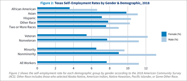 texas self employment rates by gender and demographic 2018