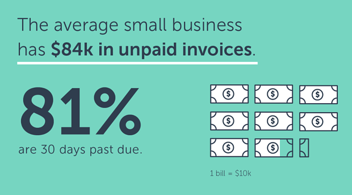 average small business amount of unpaid invoices