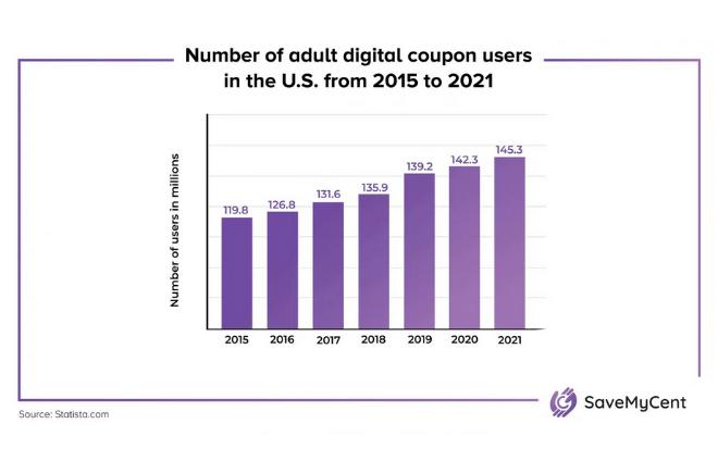 us-digital-coupon-users