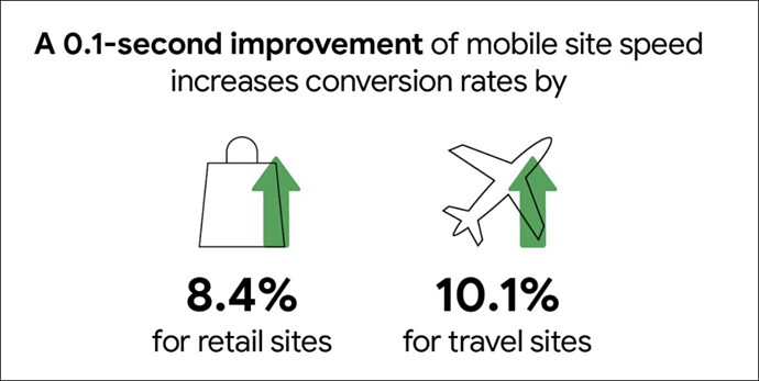 mobile site speed effects on conversion rate