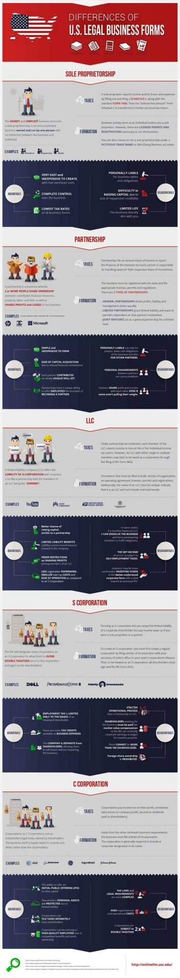 Cheat Sheet to Business Structures [INFOGRAPHIC]